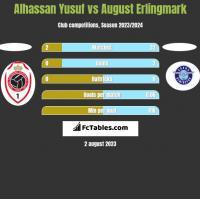 Alhassan Yusuf vs August Erlingmark h2h player stats