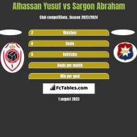 Alhassan Yusuf vs Sargon Abraham h2h player stats