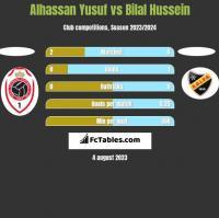Alhassan Yusuf vs Bilal Hussein h2h player stats