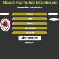 Alhassan Yusuf vs Noah Alexandersson h2h player stats