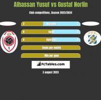 Alhassan Yusuf vs Gustaf Norlin h2h player stats