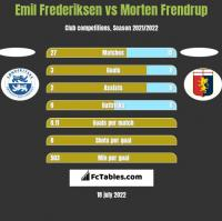 Emil Frederiksen vs Morten Frendrup h2h player stats
