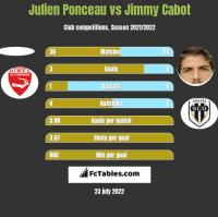 Julien Ponceau vs Jimmy Cabot h2h player stats