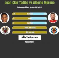 Jean-Clair Todibo vs Alberto Moreno h2h player stats