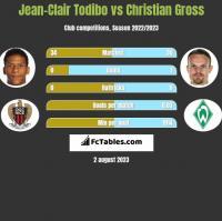 Jean-Clair Todibo vs Christian Gross h2h player stats