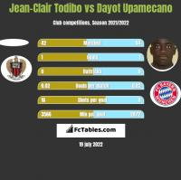 Jean-Clair Todibo vs Dayot Upamecano h2h player stats