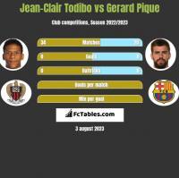 Jean-Clair Todibo vs Gerard Pique h2h player stats