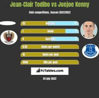 Jean-Clair Todibo vs Jonjoe Kenny h2h player stats