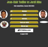 Jean-Clair Todibo vs Jordi Alba h2h player stats
