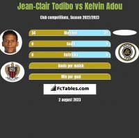 Jean-Clair Todibo vs Kelvin Adou h2h player stats