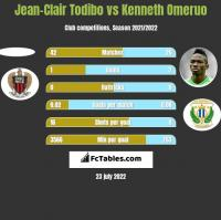 Jean-Clair Todibo vs Kenneth Omeruo h2h player stats