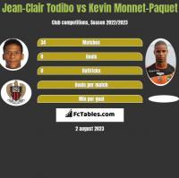 Jean-Clair Todibo vs Kevin Monnet-Paquet h2h player stats