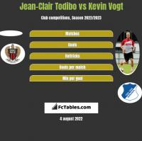 Jean-Clair Todibo vs Kevin Vogt h2h player stats