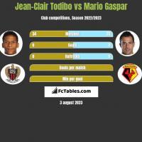 Jean-Clair Todibo vs Mario Gaspar h2h player stats