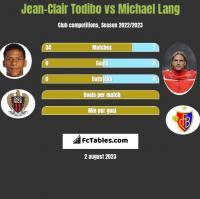 Jean-Clair Todibo vs Michael Lang h2h player stats