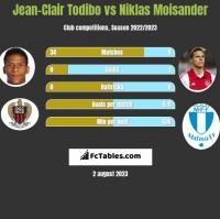 Jean-Clair Todibo vs Niklas Moisander h2h player stats