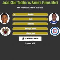 Jean-Clair Todibo vs Ramiro Funes Mori h2h player stats