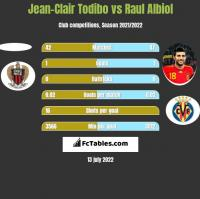 Jean-Clair Todibo vs Raul Albiol h2h player stats