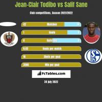 Jean-Clair Todibo vs Salif Sane h2h player stats
