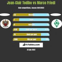 Jean-Clair Todibo vs Marco Friedl h2h player stats