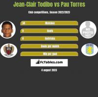 Jean-Clair Todibo vs Pau Torres h2h player stats