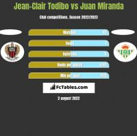 Jean-Clair Todibo vs Juan Miranda h2h player stats