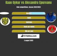 Kaan Uykur vs Alexandru Epureanu h2h player stats