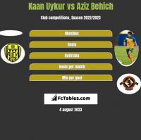 Kaan Uykur vs Aziz Behich h2h player stats