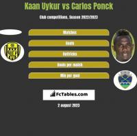 Kaan Uykur vs Carlos Ponck h2h player stats