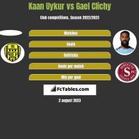 Kaan Uykur vs Gael Clichy h2h player stats