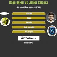 Kaan Uykur vs Junior Caicara h2h player stats