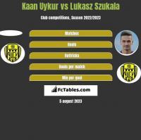 Kaan Uykur vs Lukasz Szukala h2h player stats