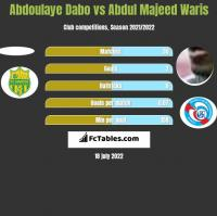 Abdoulaye Dabo vs Abdul Majeed Waris h2h player stats