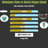 Abdoulaye Dabo vs Alexis Alegue Elandi h2h player stats