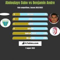 Abdoulaye Dabo vs Benjamin Andre h2h player stats