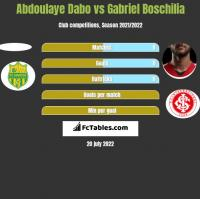 Abdoulaye Dabo vs Gabriel Boschilia h2h player stats
