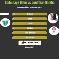 Abdoulaye Dabo vs Jonathan Bamba h2h player stats