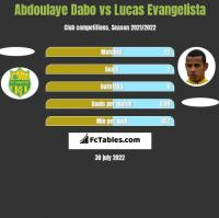 Abdoulaye Dabo vs Lucas Evangelista h2h player stats
