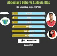 Abdoulaye Dabo vs Ludovic Blas h2h player stats