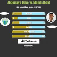 Abdoulaye Dabo vs Mehdi Abeid h2h player stats