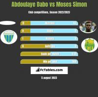 Abdoulaye Dabo vs Moses Simon h2h player stats