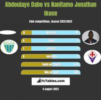 Abdoulaye Dabo vs Nanitamo Jonathan Ikone h2h player stats