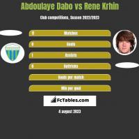 Abdoulaye Dabo vs Rene Krhin h2h player stats