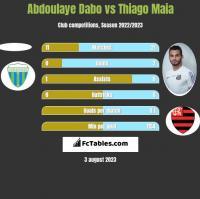 Abdoulaye Dabo vs Thiago Maia h2h player stats