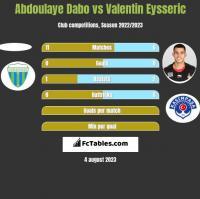 Abdoulaye Dabo vs Valentin Eysseric h2h player stats
