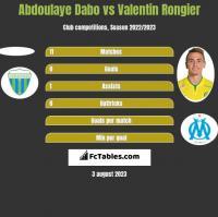 Abdoulaye Dabo vs Valentin Rongier h2h player stats