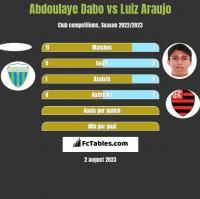 Abdoulaye Dabo vs Luiz Araujo h2h player stats