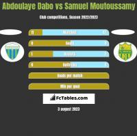 Abdoulaye Dabo vs Samuel Moutoussamy h2h player stats
