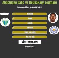 Abdoulaye Dabo vs Boubakary Soumare h2h player stats