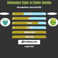 Abdoulaye Dabo vs Kader Bamba h2h player stats